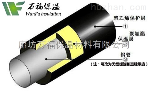 定制聚氨酯夹克管