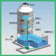酸雾塔水淋塔催化净化除臭器净化塔PP喷淋塔