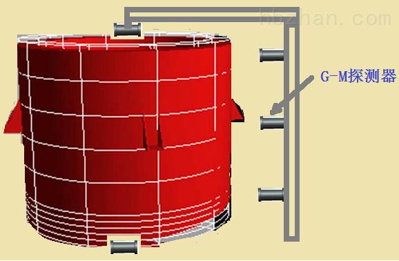 Gardiner系列放射性废物活度测量验证软件