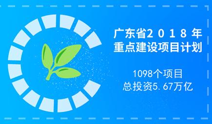 广东重点建设项目计划发布 总投资5.67万亿元