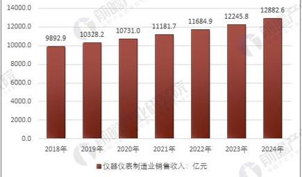 儀器儀表行業進出口增幅巨大 2020年銷售規模將達萬億