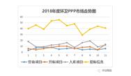 2018年度環衛PPP市場走勢統計