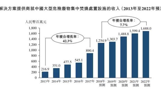 危废工程承包商首单IPO!解析维港环保香港上市逆袭之路