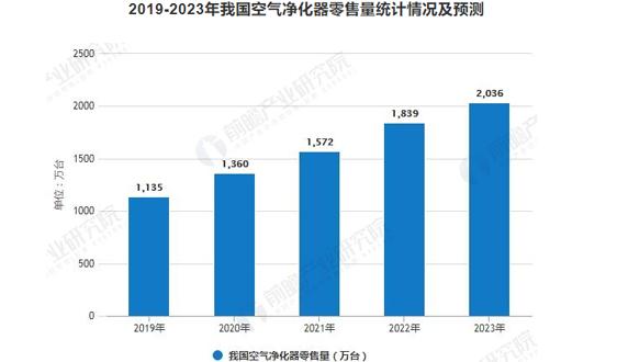 2019年中国空气净化器行业发展现状及趋势分析 新国标出台推动国产品牌崛起