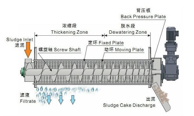 产品展示 叠螺式污泥脱水机 > 叠螺污泥脱水设备工作原理     叠螺 带