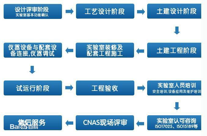 实验室设计流程图