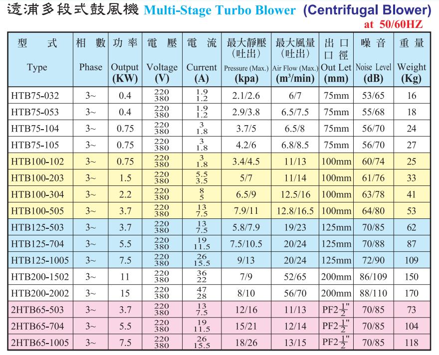 HTB多段式鼓风机性能参数