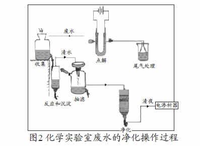 一体化整形医院实验室污水处理设备