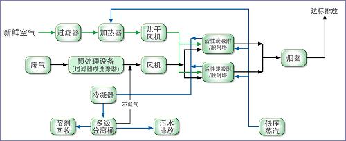 兰宝环保添彩第七届工程机械(农机)涂装行业