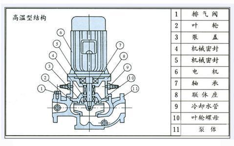 GRG高温循环泵结构图