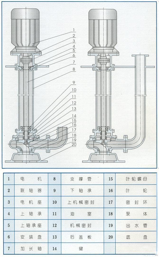 YW液下泵结构图