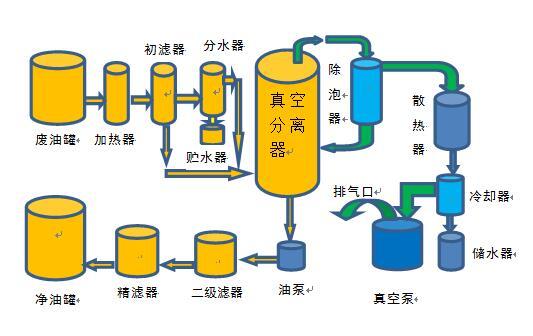 液压油滤油机工作流程图