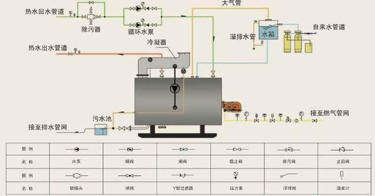 工业热水循环泵正确安装示意图