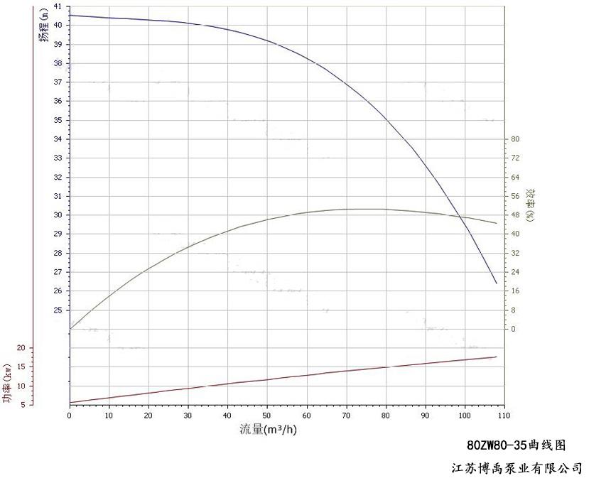 80ZW80-35自吸排污泵性能曲线图