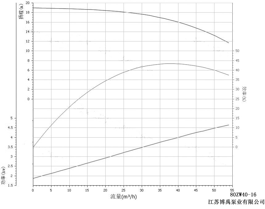 80ZW40-16自吸排污泵性能曲线图
