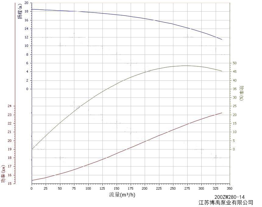200ZW280-14水泵性能曲线图