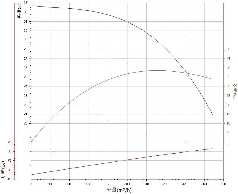 250ZW280-28水泵性能曲线图