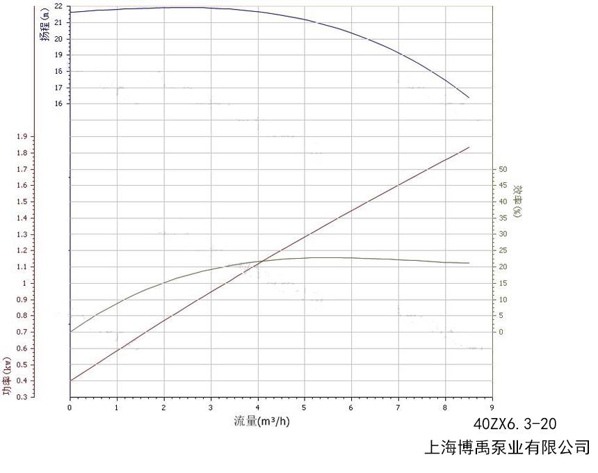 40ZX6.3-20自吸泵性能曲线图