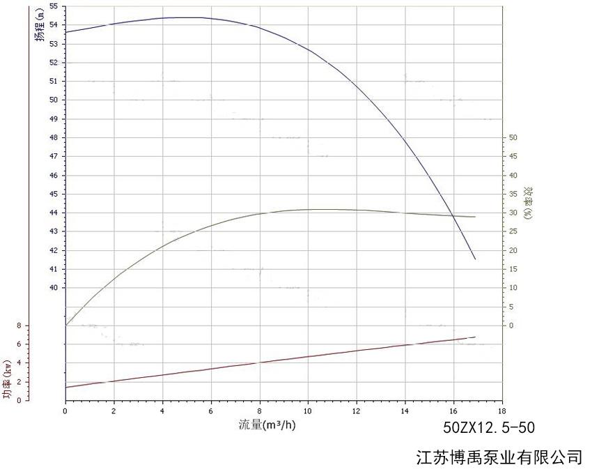 50ZX12.5-50自吸泵性能曲线图