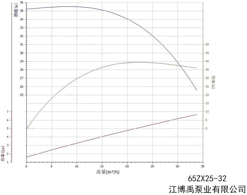 65ZX25-32水泵性能曲线图