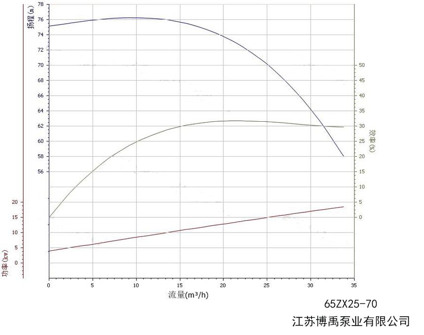 65ZX25-70自吸泵性能曲线图