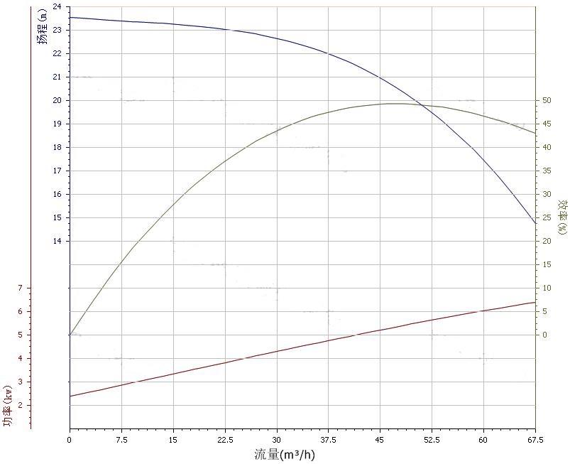 80ZX50-20自吸泵性能曲线图