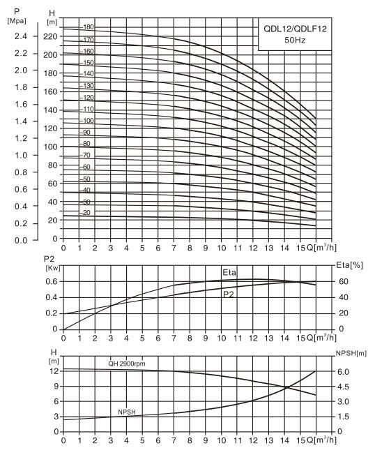 CDL12-2水泵性能曲线图