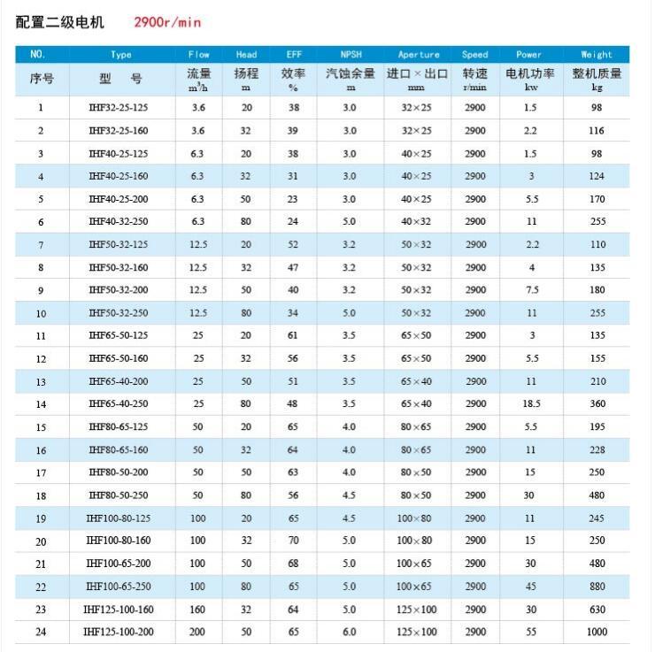 IHF化工泵参数表