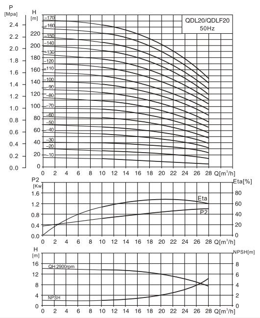 CDL20-7水泵性能曲线图