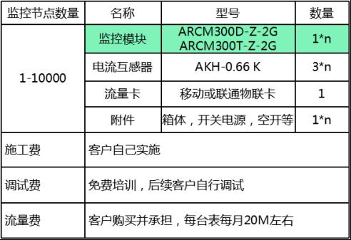 污染源自动监控系统AcrelCloud3000