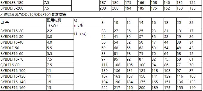 恒压变频水泵型号参数
