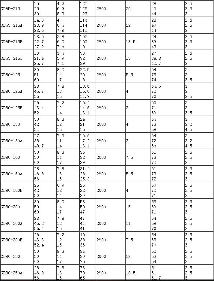 管道泵参数表