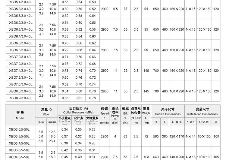 消防泵參數表