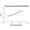 Human Legumain ELISA Kit