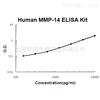 Human MMP-14 ELISA Kit