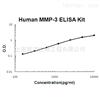 Human total MMP-3 ELISA Kit