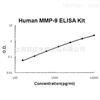 Human total MMP-9 ELISA Kit