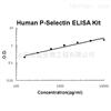 Human P-Selectin ELISA Kit